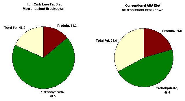 cholesterol diet pie chart dr