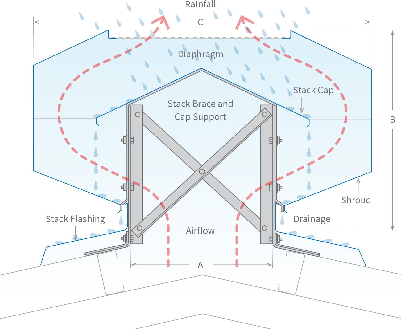 Stratflo Ventridge Roofing Ventilation Diagram Roof Detail Building Ventilation Ridge Vent