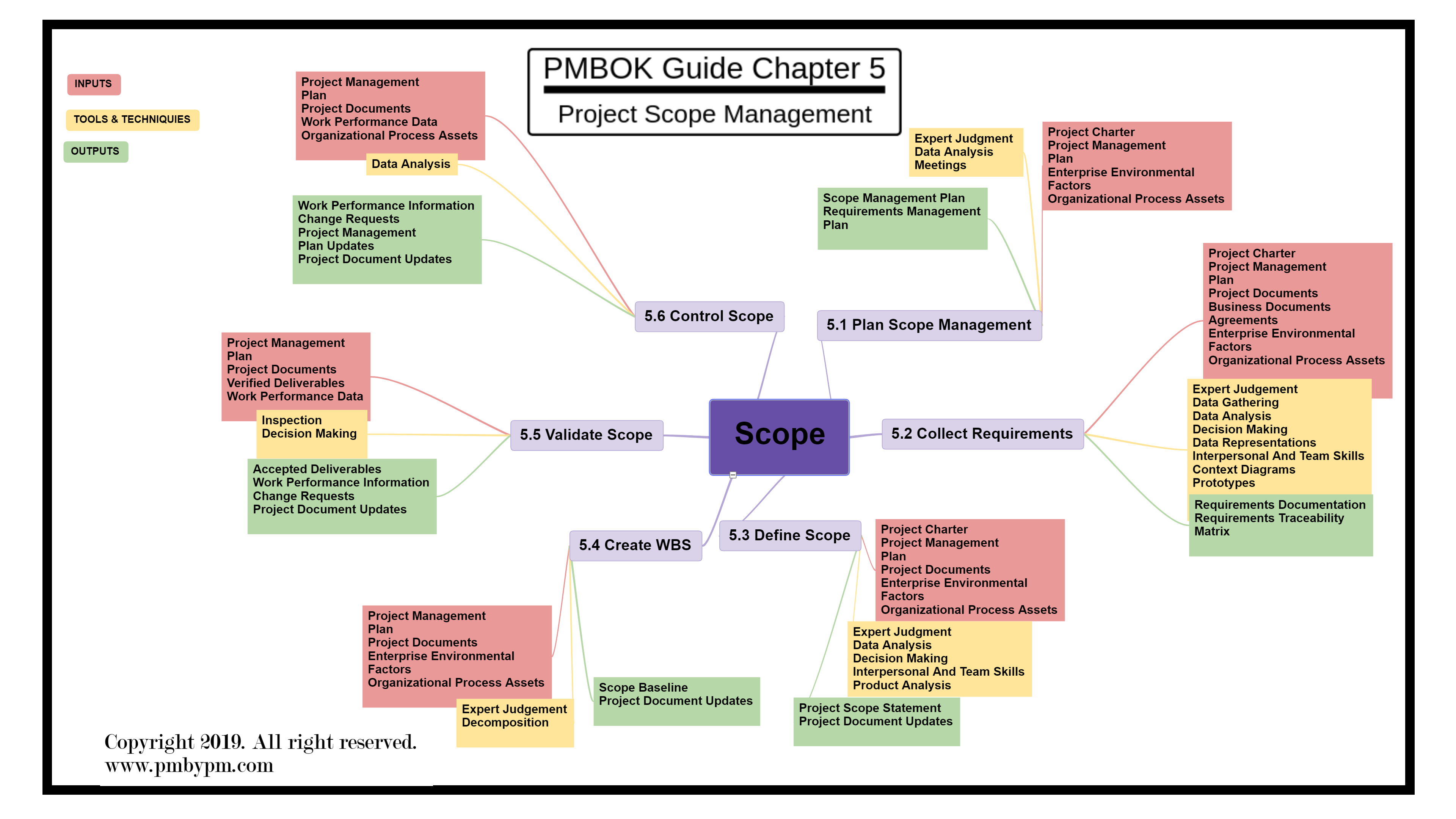 Pmp Mind Map Project Scope Management Mind Map Mind Mapping Techniques Map Projects