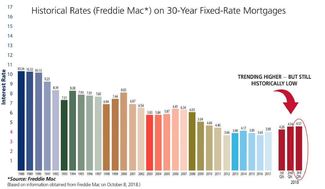 Historical Rates 30 Year Fixed Rate Mortgages In 2020 30 Years
