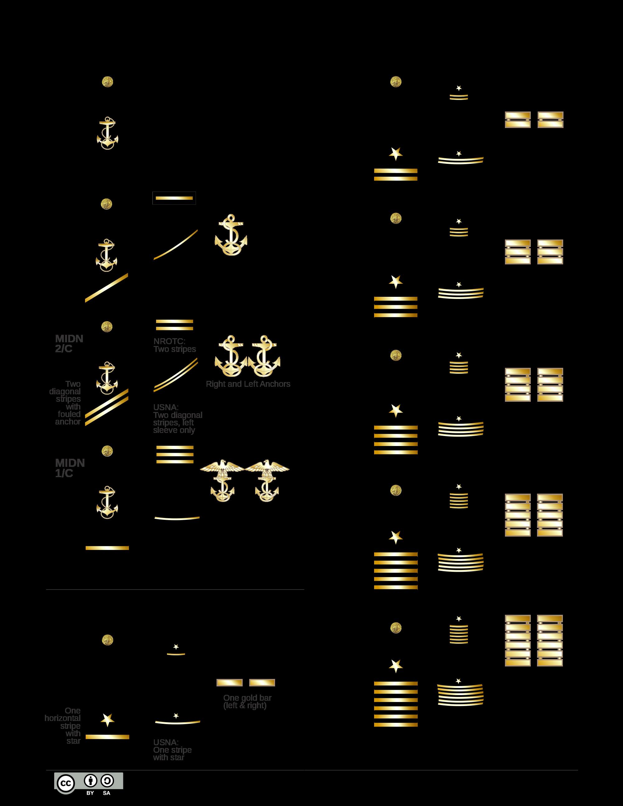 Sailor Uk Rank Insignia Google Search Armiya Shevron Voennaya Forma