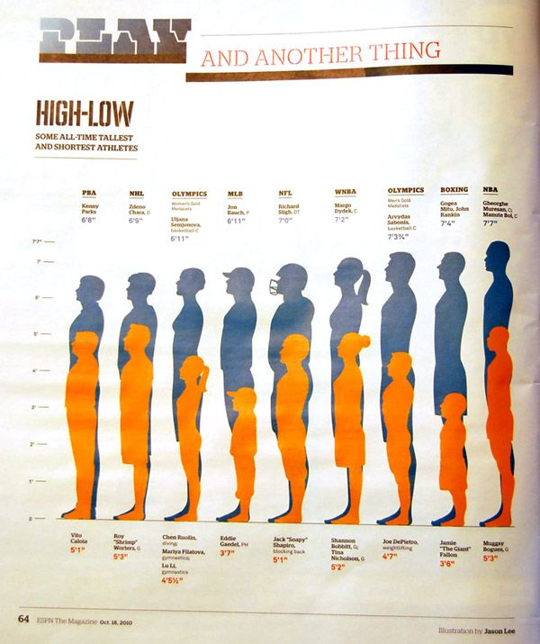 High-Low: All Time Tallest and Shortest Athletes   Jason ...
