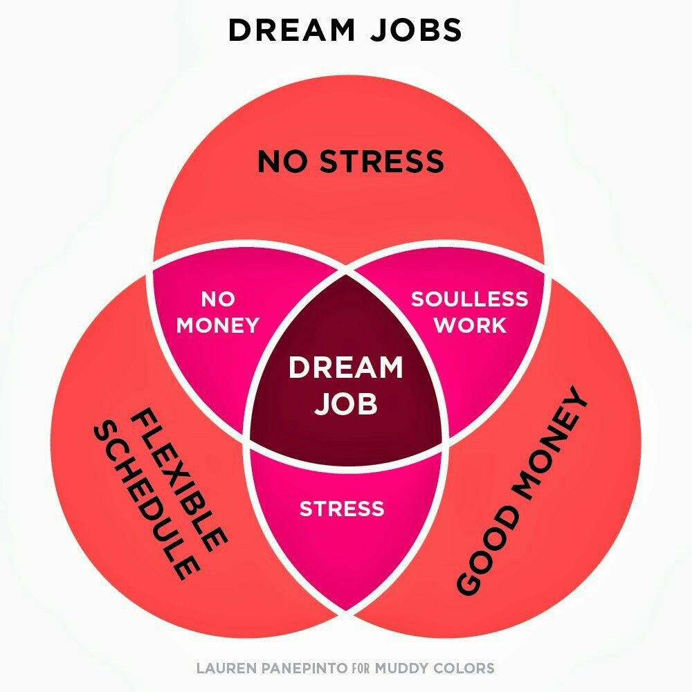 dream job venn diagram filozifie pinterest diagram art and [ 1000 x 1000 Pixel ]