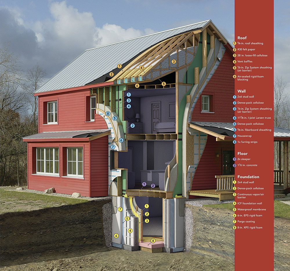 A Well Insulated House Zip System Imgur Architect Design Architecture Architecture Design