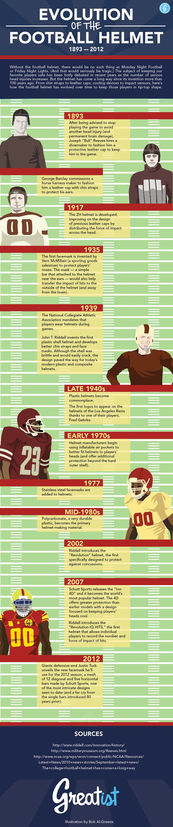 The Evolution of the Football Helmet [Infographic