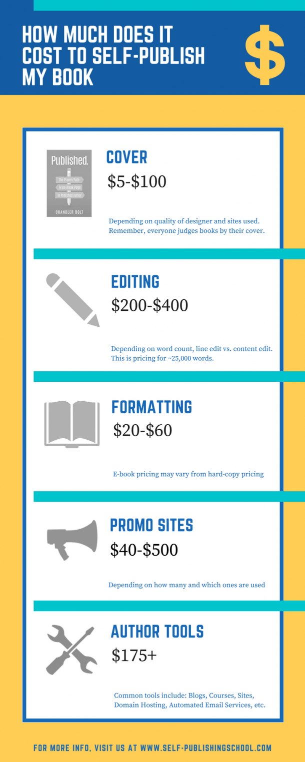 how much does it cost to publish a book Book publishing