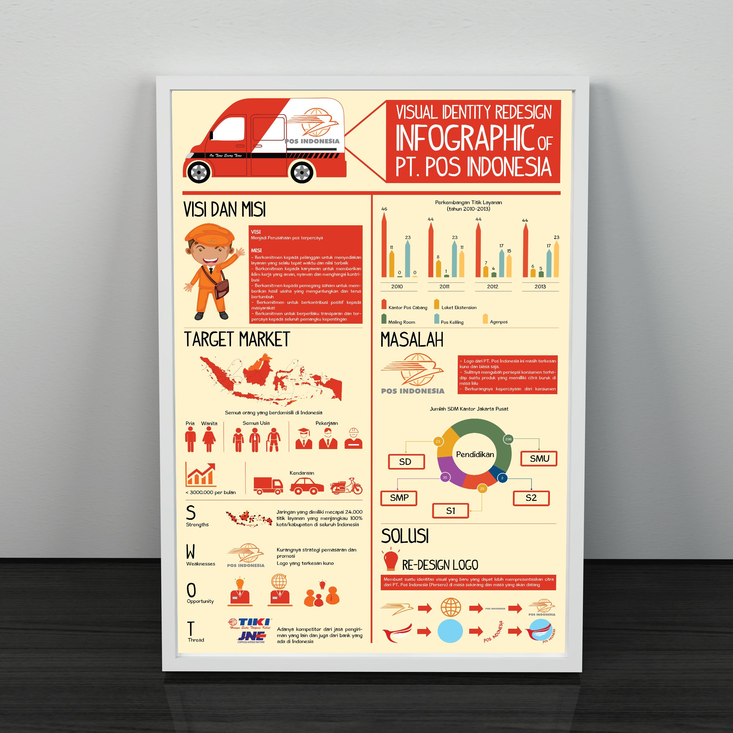 Infographic assignment for PT. Pos Indonesia Smp, Indonesia