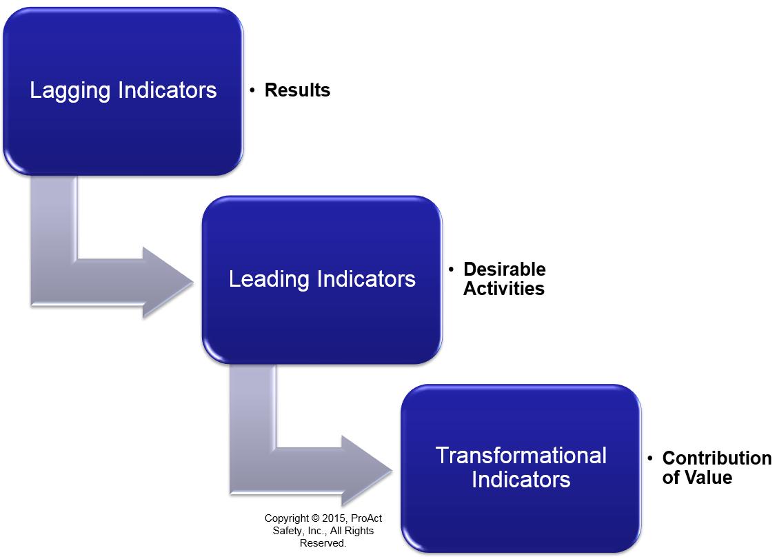 Leading indicators versus lagging indicator