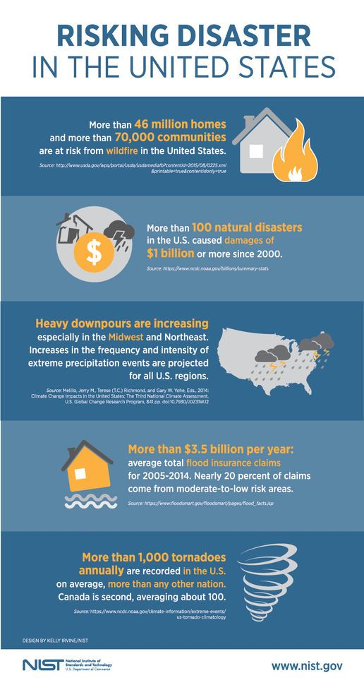 Risking Disaster In The United States Disasters Natural Disasters United States