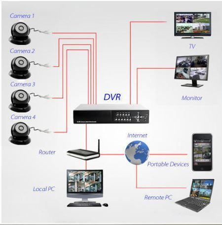 Simple Diagram Of What Our Equipment Can Do Www Ses Buyile Co Za Info Ses Buyile Security Cameras For Home Wireless Home Security Systems Home Security Tips