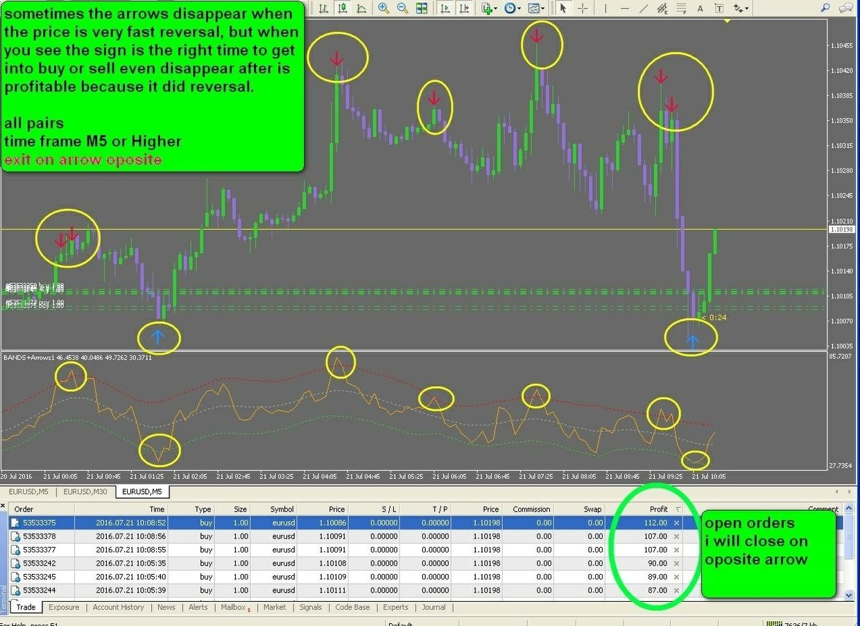 Selling Climax Technical Analysis Binary Options System Non