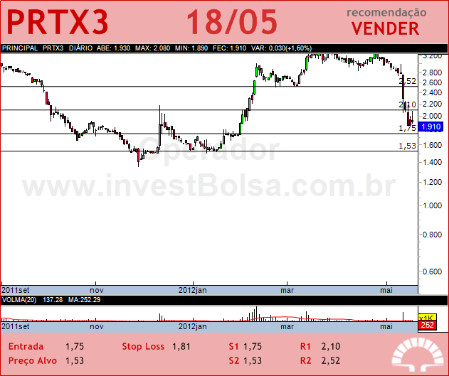 PORTX - PRTX3 - 18/05/2012 #PRTX3 #analises #bovespa