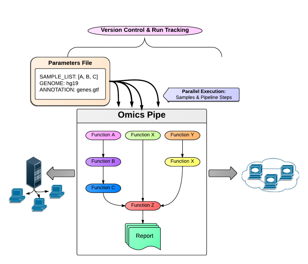 Omics Pipe A CommunityBased Framework For Reproducible Multi