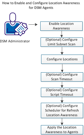 How to enable and configure location awareness