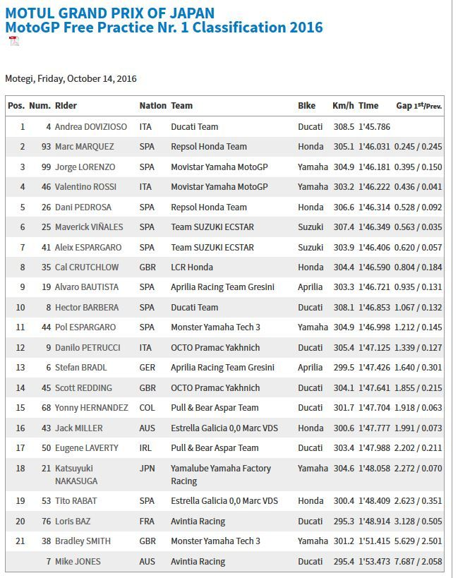 Japan GP FP1 Results