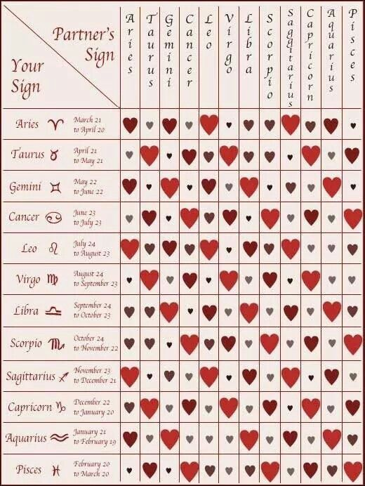 Horoscope love compatibility horoscopes pinterest zodiac