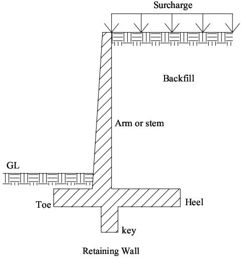 Retaining Wall Definition Types And Uses Of Retaining Walls Retaining Wall Types Of Retaining Wall Concrete Retaining Walls