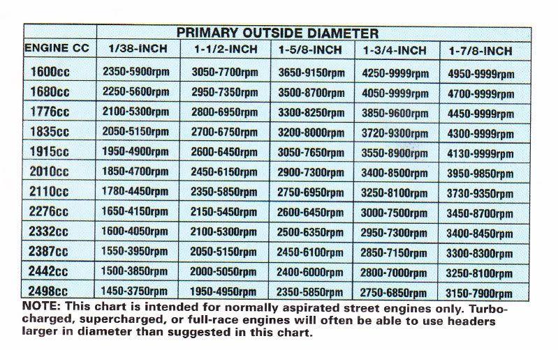exhaust pipe size chart - Denmarimpulsar