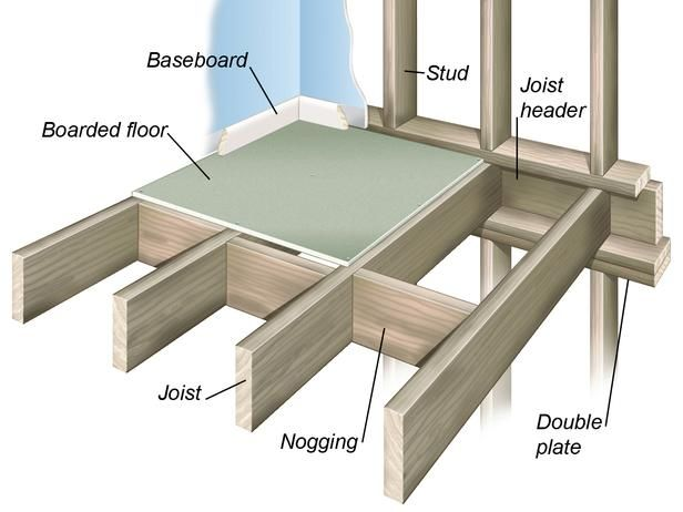 Floor Construction Methods | Plywood subfloor, Types of ...