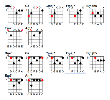 jazz chord progression practice | Guitar, Jazz | Pinterest | Jazz ...