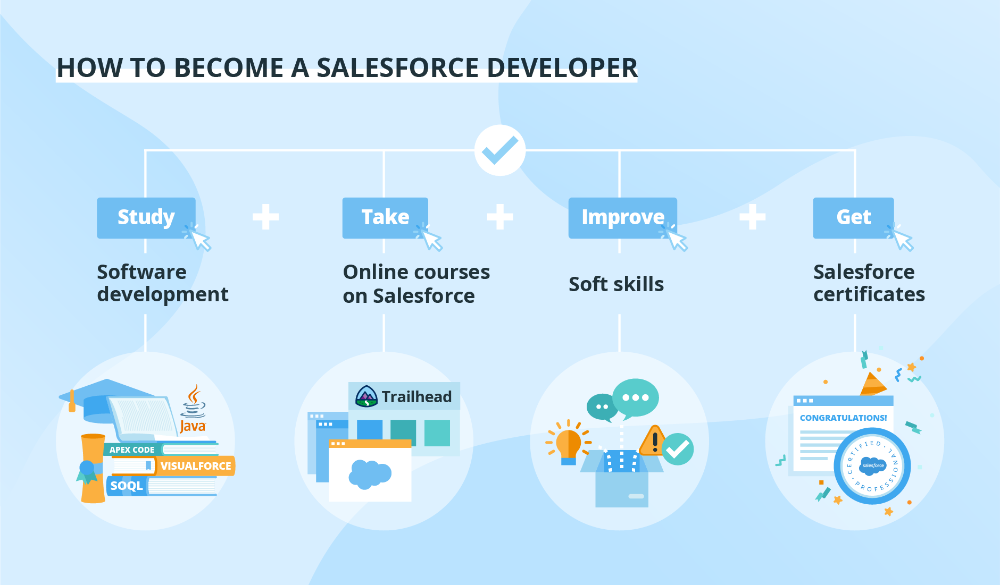 How To Become A Salesforce Developer Tips And Basics Salesforce Developer Salesforce Consulting Companies