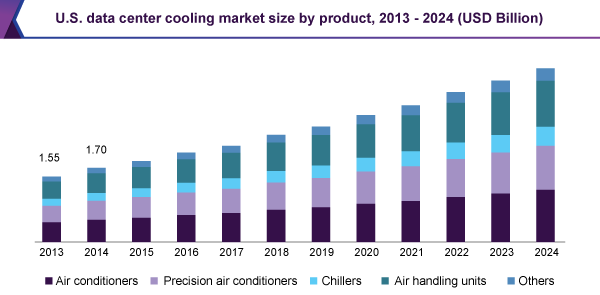 Data Center Cooling Market Is Set To Reach 17 78 Billion By 2024