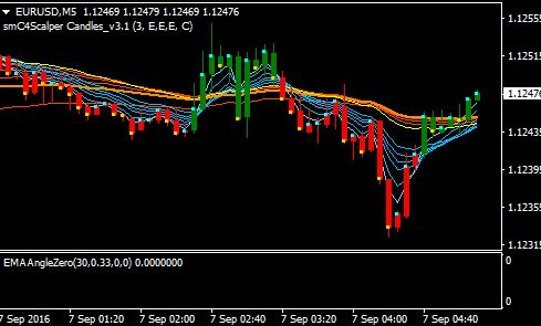 Free ae with two or more forex momentum strategies