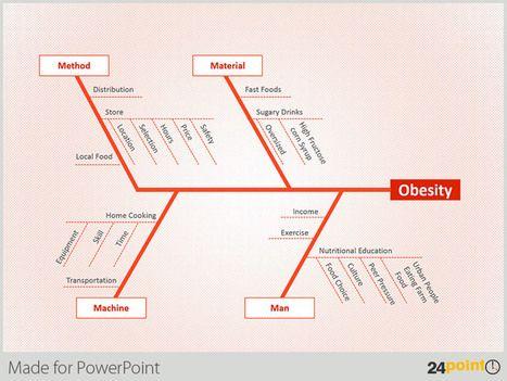 Sample Uses Of Editable Fishbone Diagram Powerpoint Presentation
