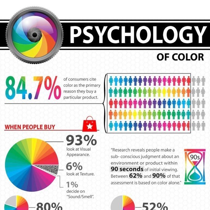 10 Brilliant Color Psychology Infographics Colour psychology