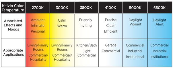 Led Kelvin For Warm Light Google Search In 2020 Temperature Chart Color Temperature Kelvin