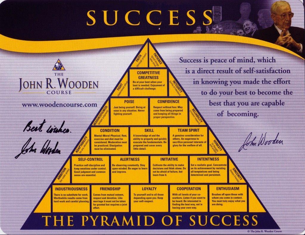 John Wooden Leadership Pyramid Wooden Thing