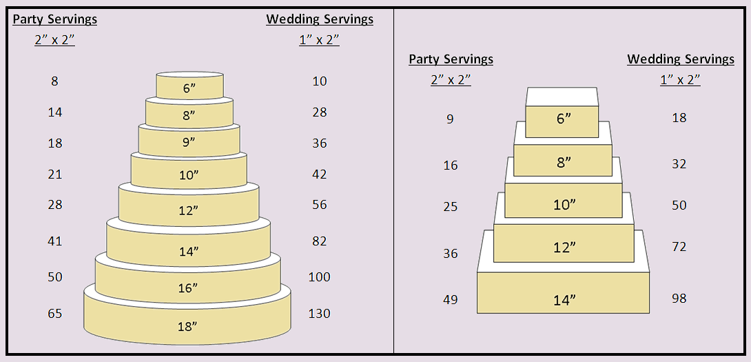 square wedding cake sizes and servings order cake orders baking 20406