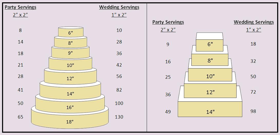 Order Instructions. Cake Orders: | Baking | Pinterest | Cake serving ...