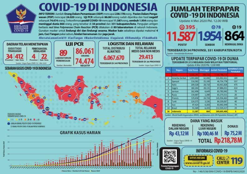 Update Corona Di Indonesia Hampir 2 000 Orang Sembuh Dari Corona