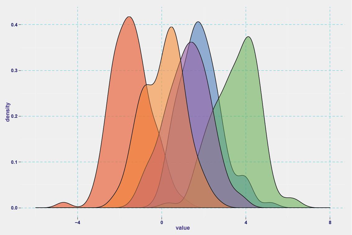 density plot