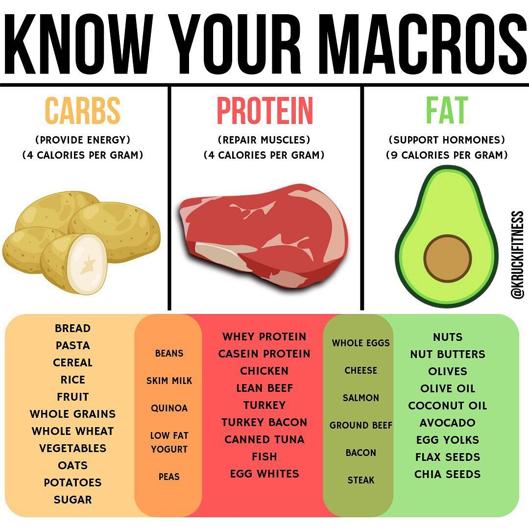 Have trouble finding certain foods to hit your macros? Look no further than here! -Here's a list of some great options for carbs, protein and fat, and even some options if you're looking for a mixture of carbs/protein or protein/fat!-Now here's a little breakdown of each macro:-Carbs help provide us with energy, and have 4 calories per gram, so if you eat 250g of carbs a day, that contributes 1,000 total calories (250g x 4 cals per g = 1,000).-Fats help support hormones.