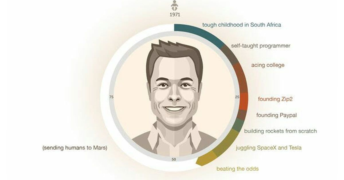 Meet Real Life Iron Man Elon Musk Startup Infographic Infographic Elon Musk