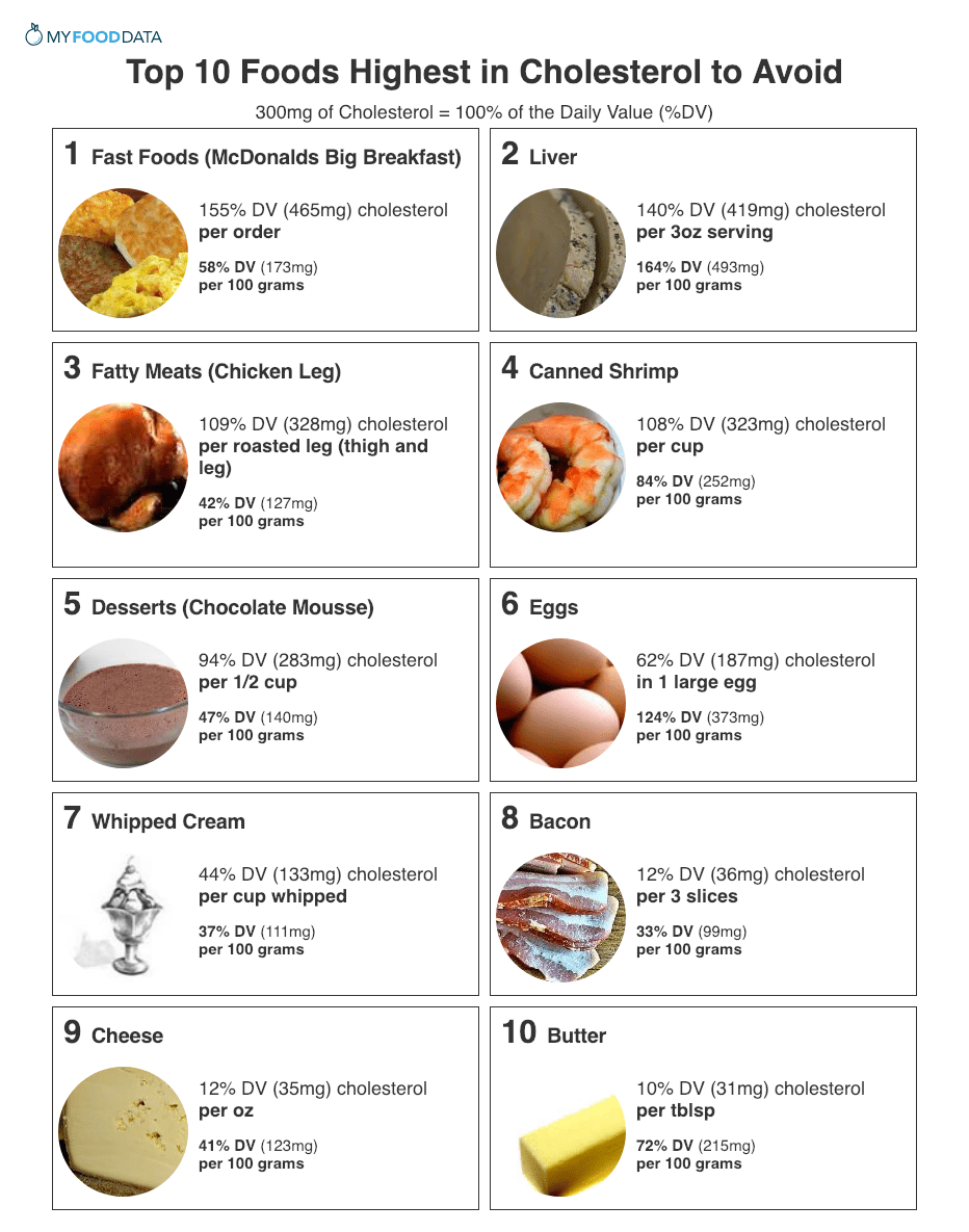 Top 10 Foods Highest in Cholesterol to Avoid High