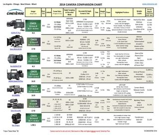 2014 Camera Comparison Chart - CINEVERSE by Tom Fletcher, Chicago ...