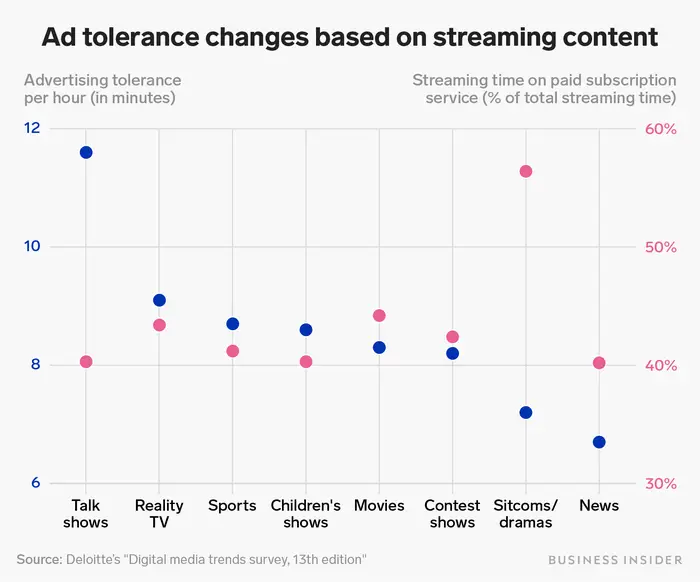 Your Tolerance For Tv Advertising Varies Based On What Type Of