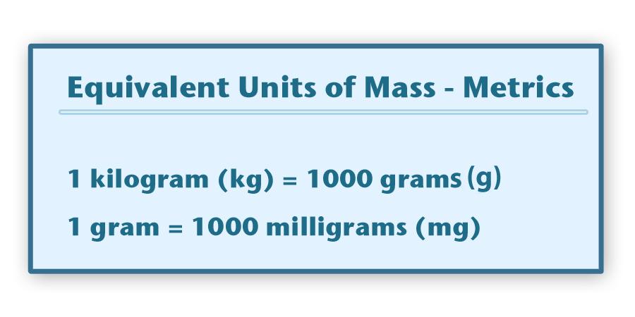 Conversions 1 Kg 1000 G 1 G 1000 Mg The Unit Metric