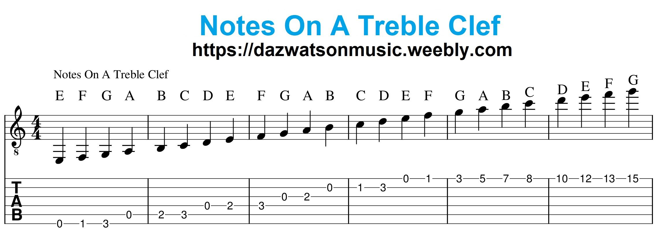Notes On A Treble Clef Guitar For Beginners Guitar Lessons Guitar Lessons For Beginners Reading music notation for guitar