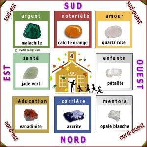 Comment prot ger votre maison avec les pierres et cristaux - Le feng shui dans la maison ...