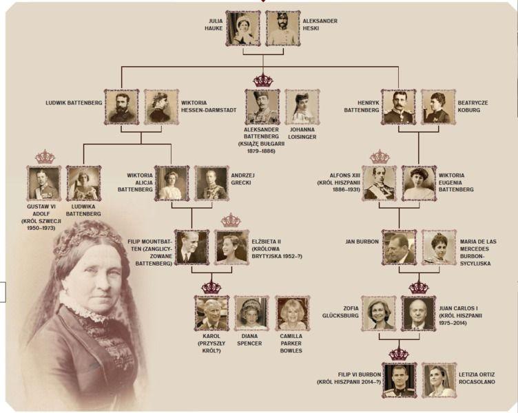 Genealogy Dresses