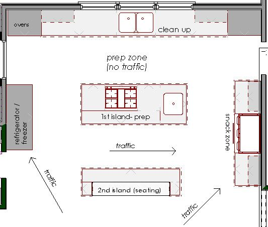 Industrial Kitchen Layout Plan: Double Island Kitchen On Pinterest