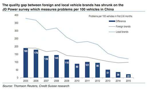 Car brands, China, Power