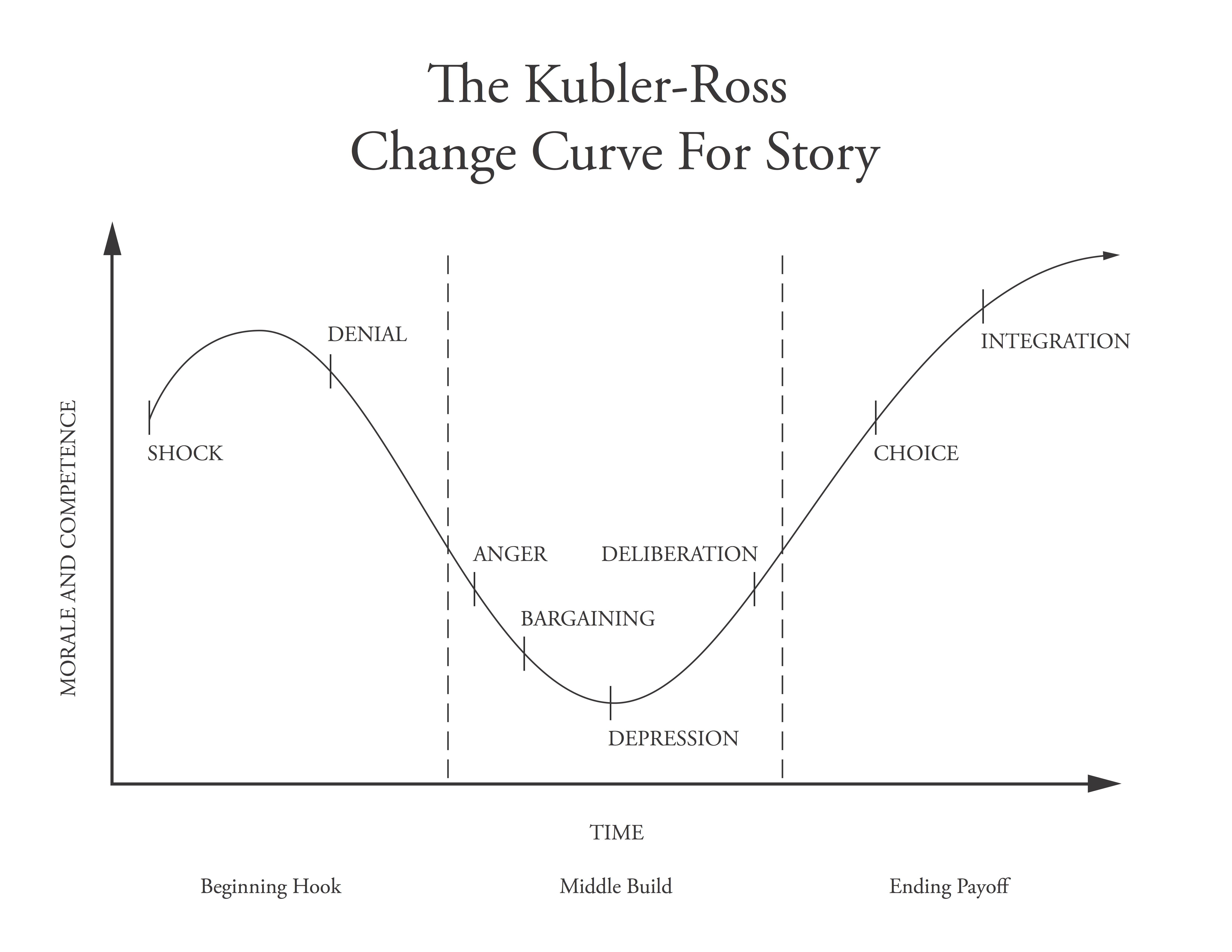 Kubler-Ross Change Curve for Story | Writing | Pinterest