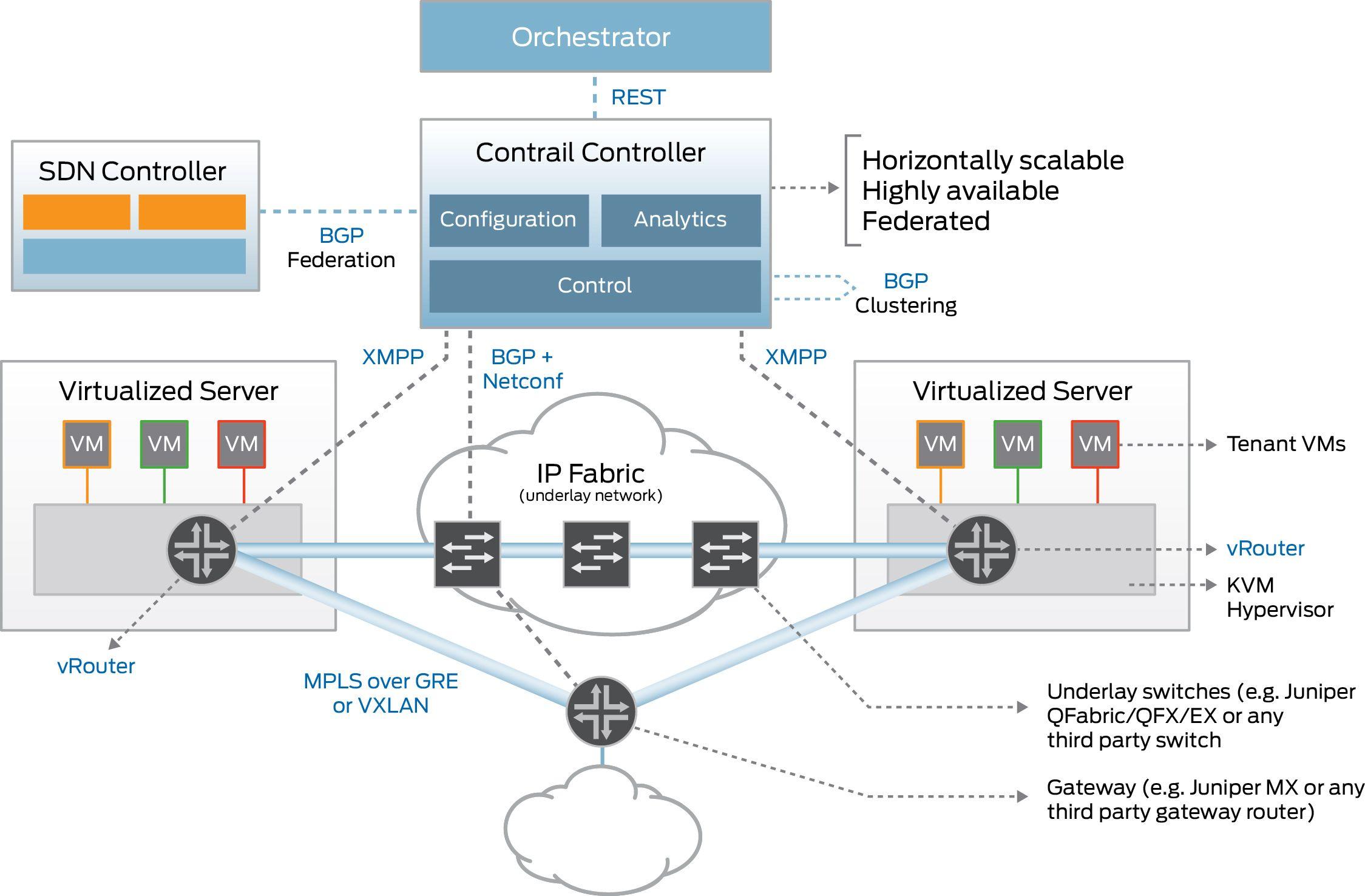 juniper contrail diagram network infrastructure uml network diagram network infrastructure configuration diagram #10