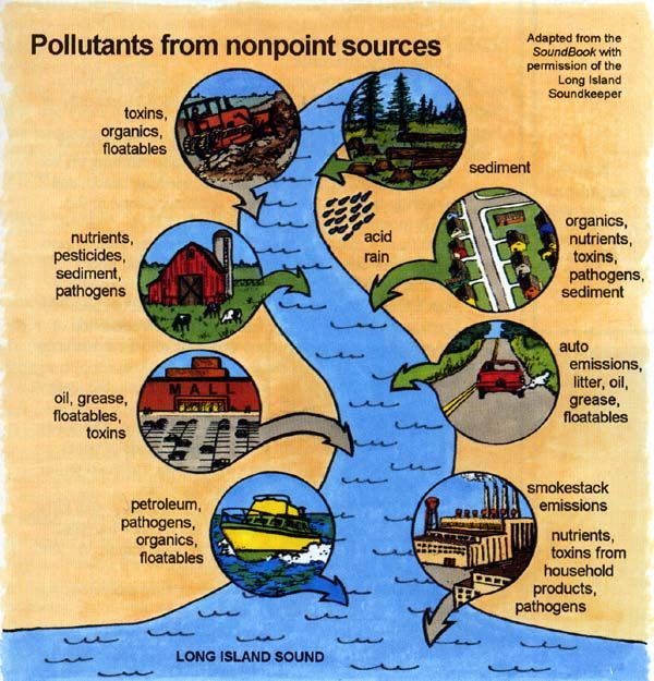 Point Source Pollution Examples Google Search Agr 180