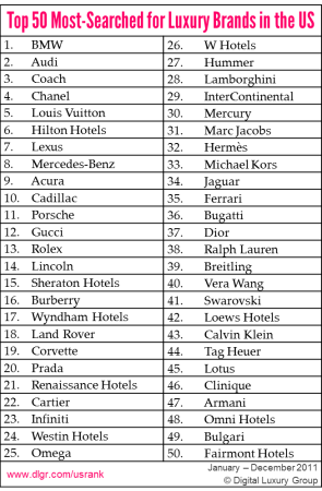 The Top 50 Most Searched For Luxury Brands In The United States Luxury Branding Luxury Marketing Brand